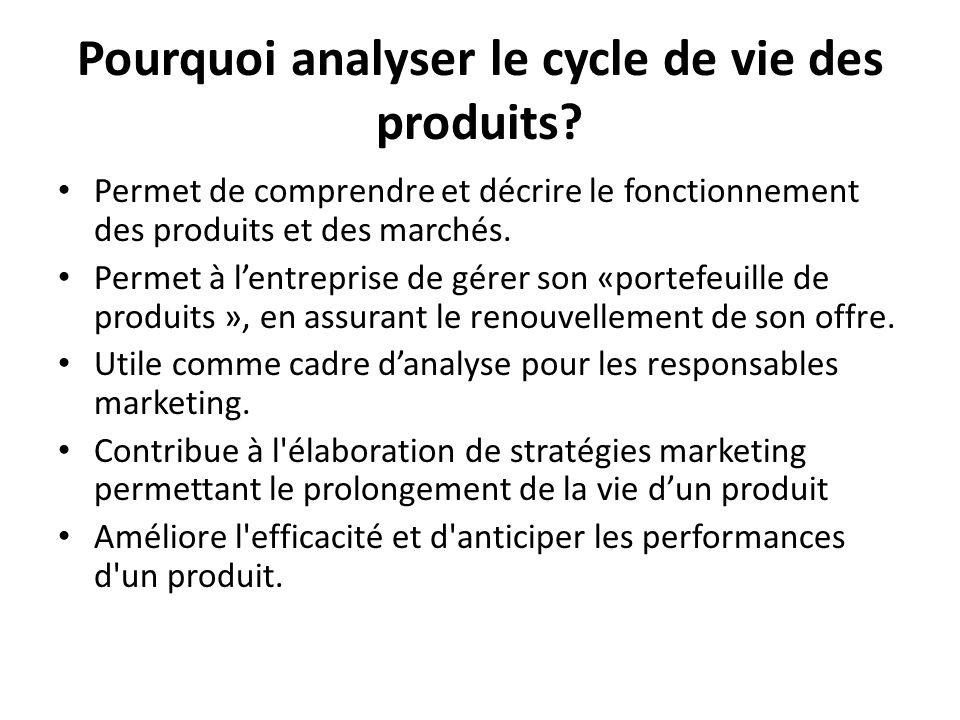 Pourquoi analyser le cycle de vie des produits? Permet de comprendre et décrire le fonctionnement des produits et des marchés. Permet à lentreprise de