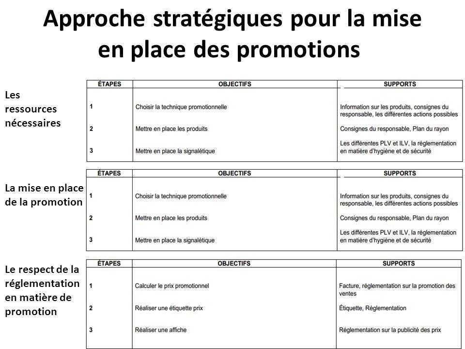 Approche stratégiques pour la mise en place des promotions Les ressources nécessaires La mise en place de la promotion Le respect de la réglementation