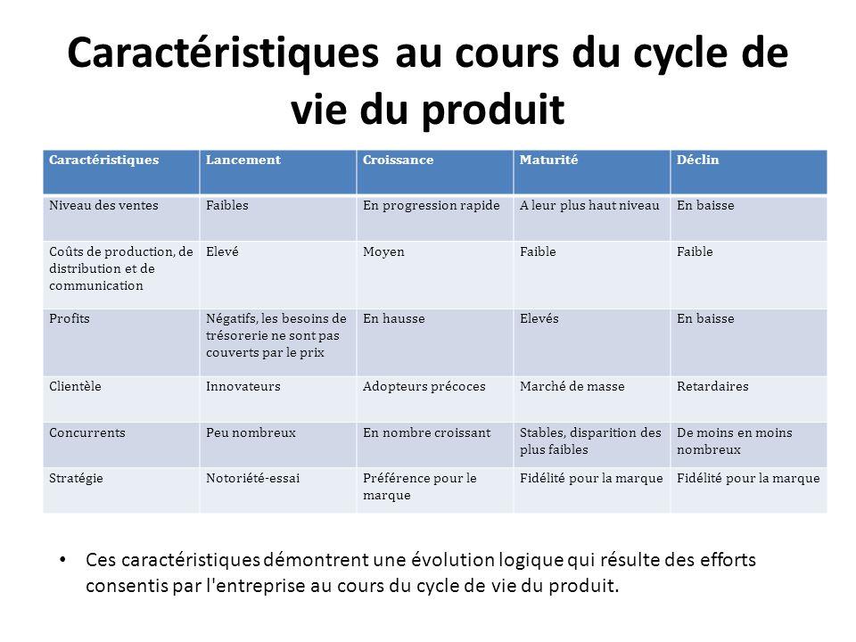 Caractéristiques au cours du cycle de vie du produit CaractéristiquesLancementCroissanceMaturitéDéclin Niveau des ventesFaiblesEn progression rapideA
