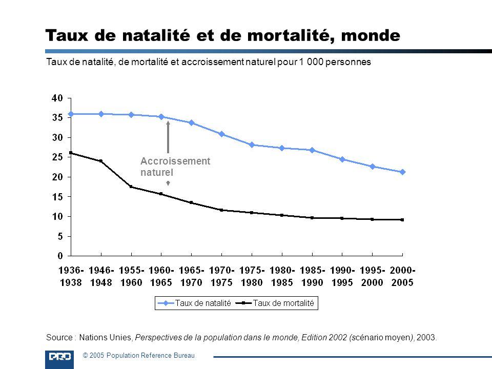 © 2005 Population Reference Bureau Taux de natalité, de mortalité et accroissement naturel pour 1 000 personnes Accroissement naturel Taux de natalité