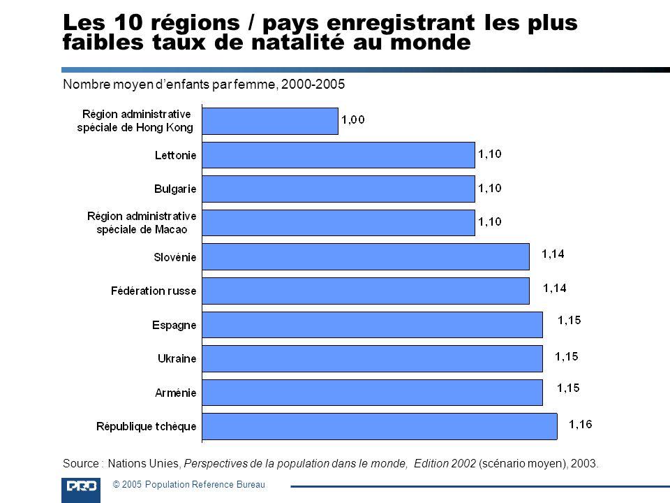 © 2005 Population Reference Bureau Les 10 régions / pays enregistrant les plus faibles taux de natalité au monde Nombre moyen denfants par femme, 2000