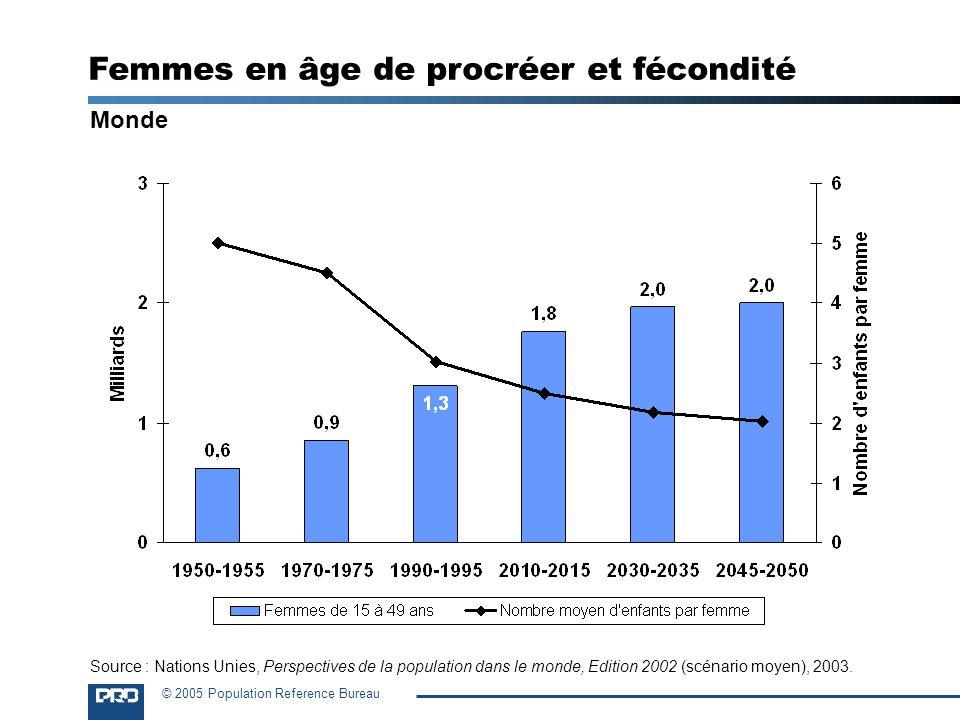 © 2005 Population Reference Bureau Monde Femmes en âge de procréer et fécondité Source : Nations Unies, Perspectives de la population dans le monde, E