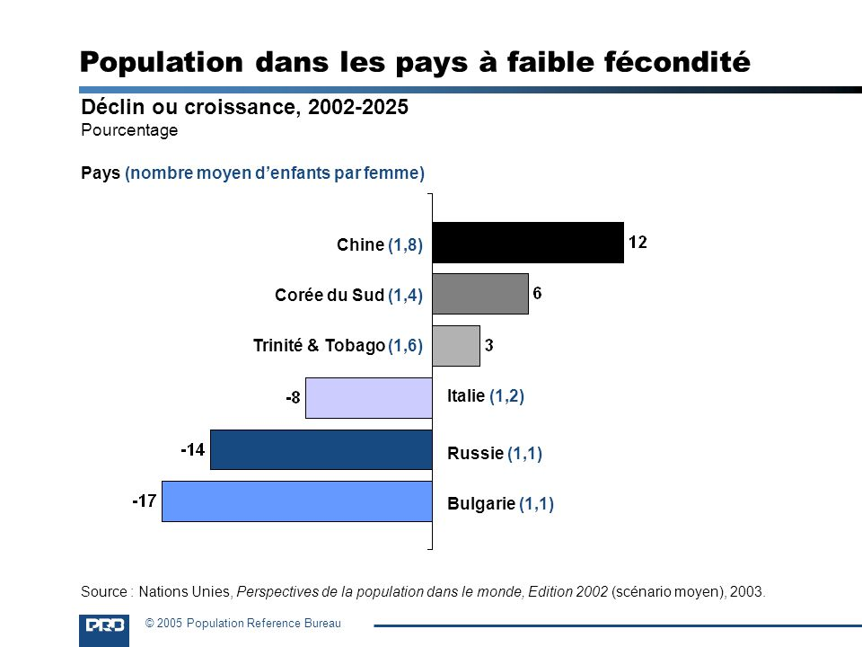 © 2005 Population Reference Bureau Déclin ou croissance, 2002-2025 Pourcentage Bulgarie (1,1) Russie (1,1) Italie (1,2) Trinité & Tobago (1,6) Corée d
