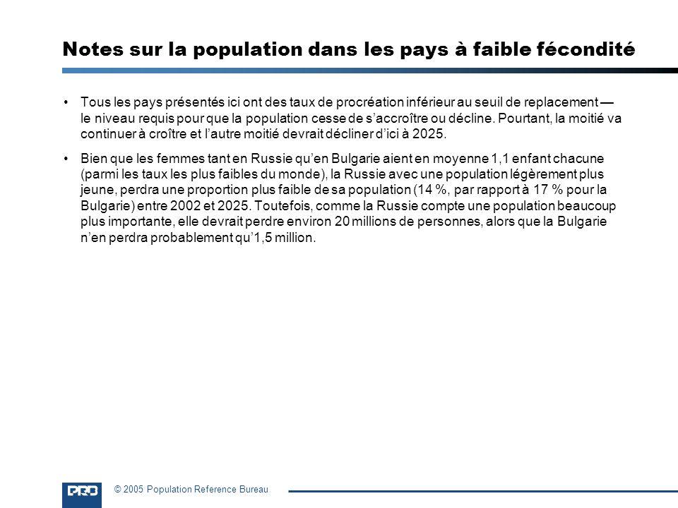 © 2005 Population Reference Bureau Tous les pays présentés ici ont des taux de procréation inférieur au seuil de replacement le niveau requis pour que