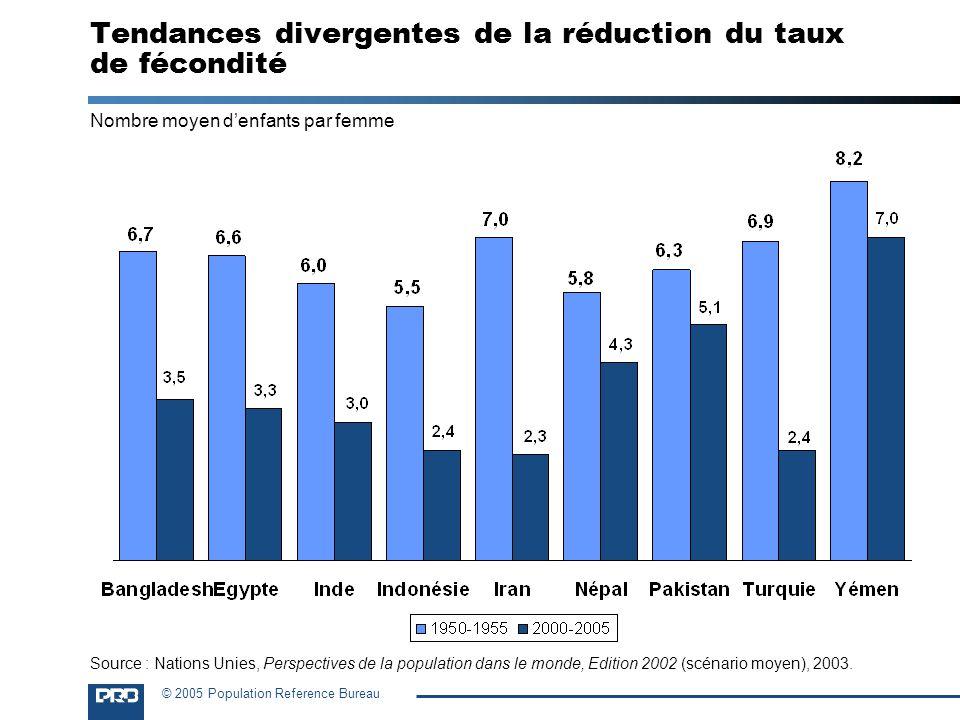 © 2005 Population Reference Bureau Tendances divergentes de la réduction du taux de fécondité Nombre moyen denfants par femme Source : Nations Unies,