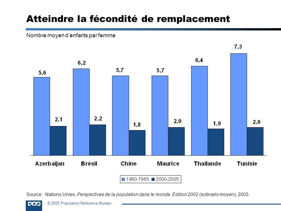 © 2005 Population Reference Bureau Atteindre la fécondité de remplacement Nombre moyen denfants par femme Source : Nations Unies, Perspectives de la p