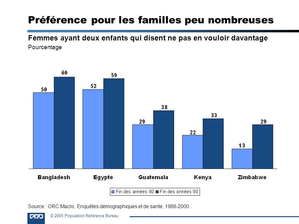 © 2005 Population Reference Bureau Préférence pour les familles peu nombreuses Femmes ayant deux enfants qui disent ne pas en vouloir davantage Pource