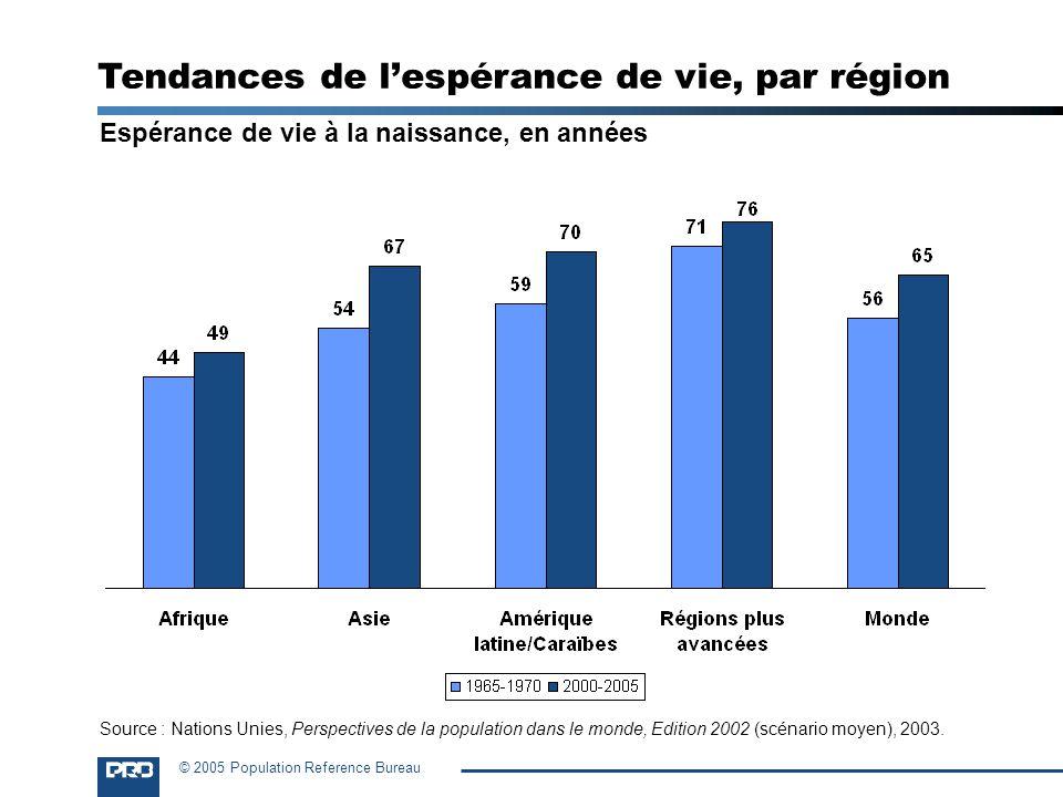© 2005 Population Reference Bureau Espérance de vie à la naissance, en années Tendances de lespérance de vie, par région Source : Nations Unies, Persp