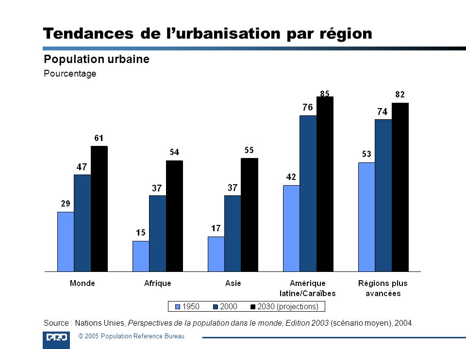 © 2005 Population Reference Bureau Population urbaine Pourcentage Source : Nations Unies, Perspectives de la population dans le monde, Edition 2003 (s