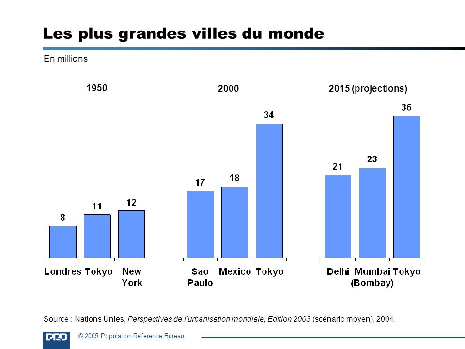 © 2005 Population Reference Bureau En millions 1950 Les plus grandes villes du monde Source : Nations Unies, Perspectives de lurbanisation mondiale, E