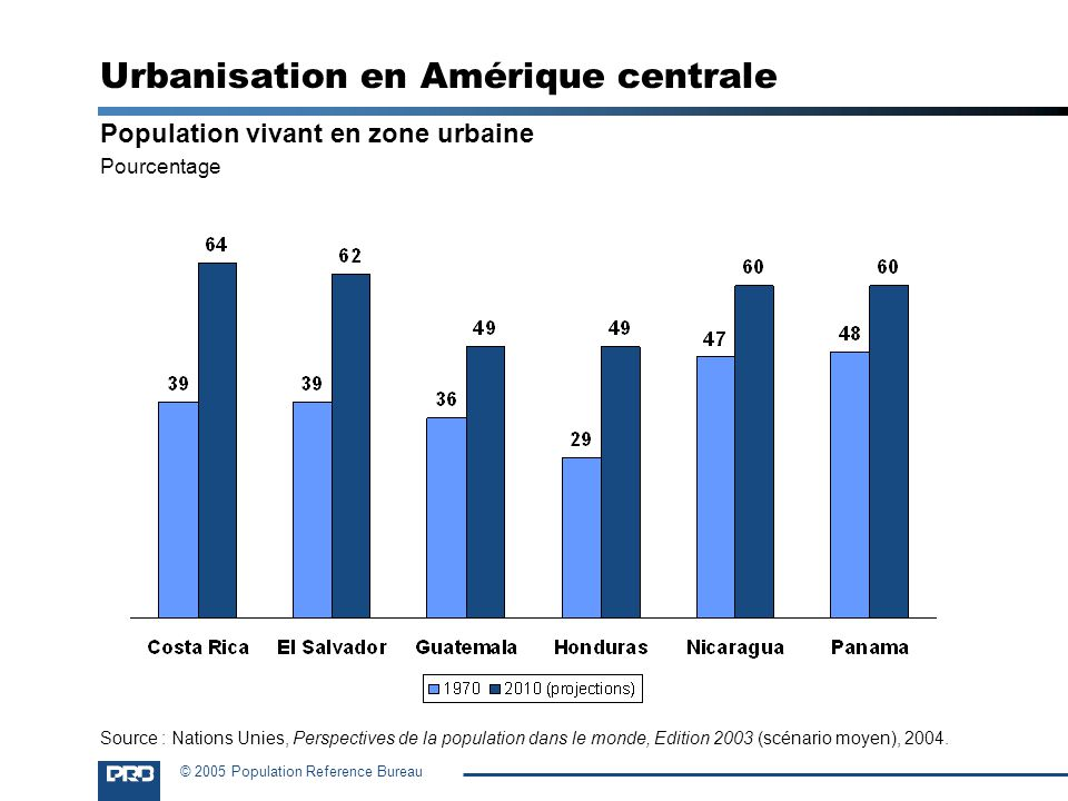 © 2005 Population Reference Bureau Urbanisation en Amérique centrale Population vivant en zone urbaine Pourcentage Source : Nations Unies, Perspective
