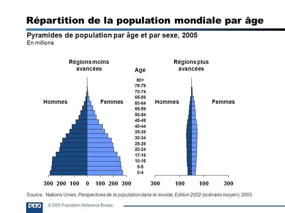 © 2005 Population Reference Bureau Pyramides de population par âge et par sexe, 2005 En millions Régions moins avancées Régions plus avancées HommesFe