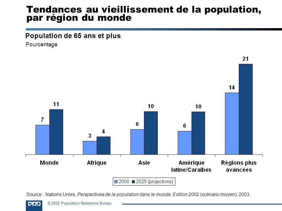 © 2005 Population Reference Bureau Tendances au vieillissement de la population, par région du monde Population de 65 ans et plus Pourcentage Source :