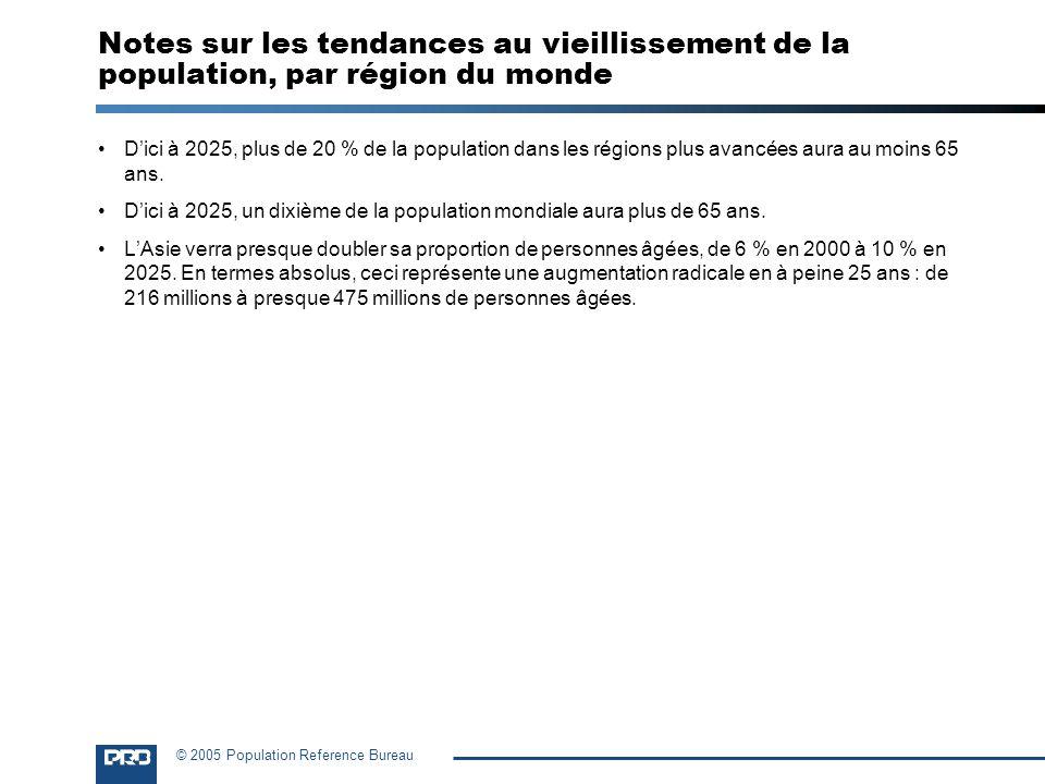 © 2005 Population Reference Bureau Notes sur les tendances au vieillissement de la population, par région du monde Dici à 2025, plus de 20 % de la pop