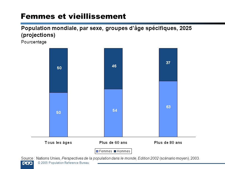 © 2005 Population Reference Bureau Femmes et vieillissement Population mondiale, par sexe, groupes dâge spécifiques, 2025 (projections) Pourcentage So
