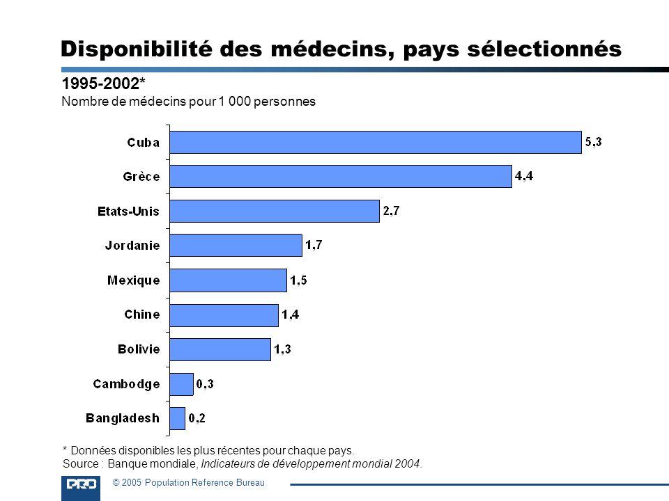 © 2005 Population Reference Bureau 1995-2002* Nombre de médecins pour 1 000 personnes Disponibilité des médecins, pays sélectionnés * Données disponib