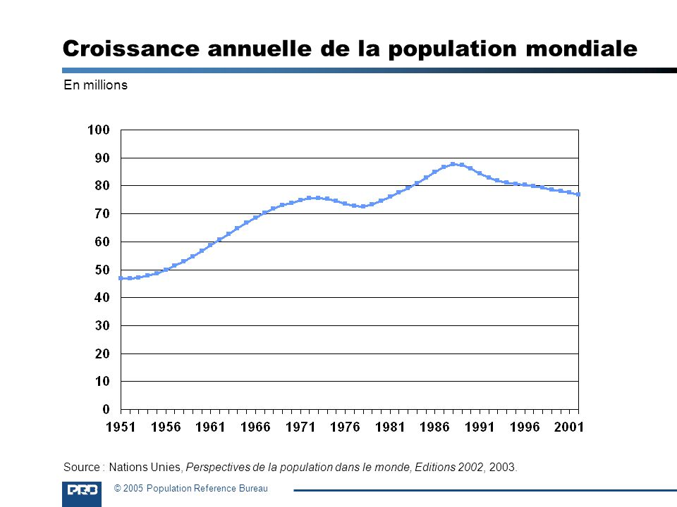 © 2005 Population Reference Bureau En millions Croissance annuelle de la population mondiale Source : Nations Unies, Perspectives de la population dans le monde, Editions 2002, 2003.