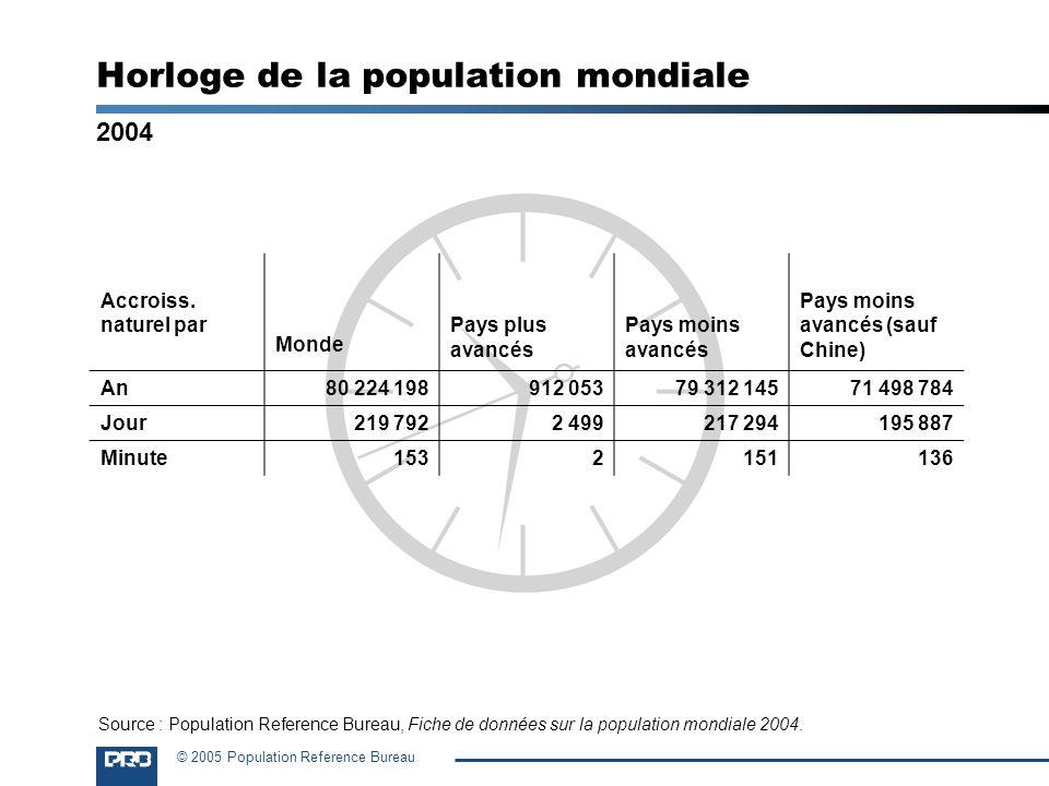 © 2005 Population Reference Bureau Horloge de la population mondiale Accroiss. naturel par Monde Pays plus avancés Pays moins avancés Pays moins avanc
