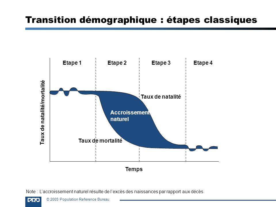 © 2005 Population Reference Bureau Temps Etape 1Etape 2Etape 3Etape 4 Accroissement naturel Taux de natalité Taux de mortalité Transition démographiqu