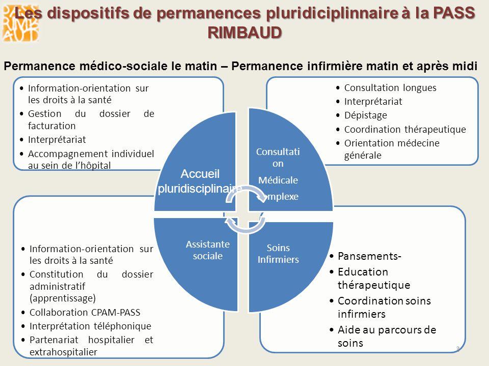 Pansements- Education thérapeutique Coordination soins infirmiers Aide au parcours de soins Information-orientation sur les droits à la santé Constitu