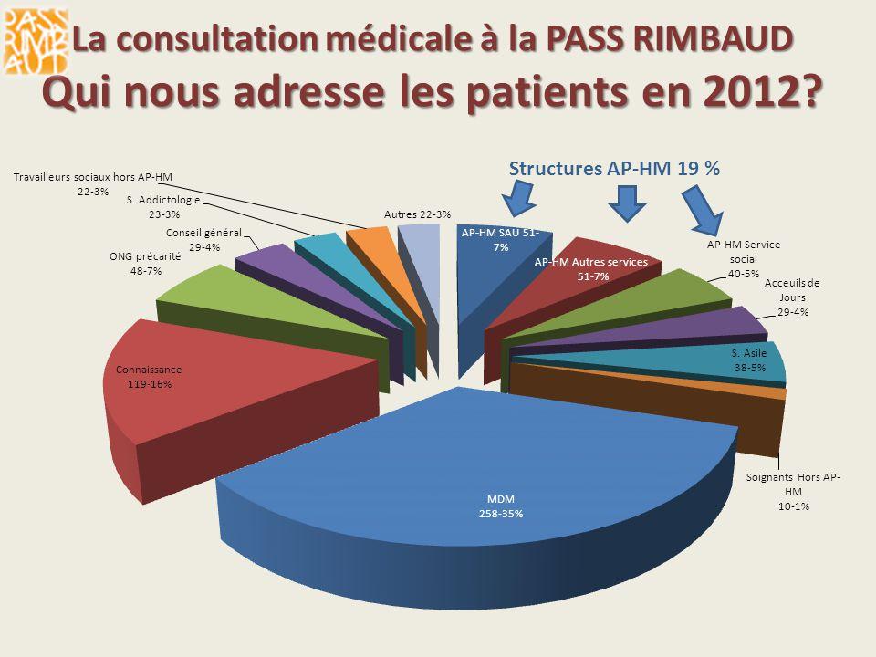 La consultation médicale à la PASS RIMBAUD Qui nous adresse les patients en 2012? Structures AP-HM 19 %