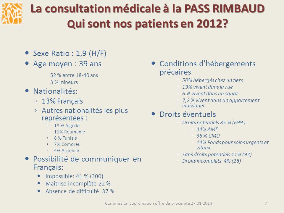 La consultation médicale à la PASS RIMBAUD Q ui sont nos patients en 2012? Sexe Ratio : 1,9 (H/F) Age moyen : 39 ans 52 % entre 18-40 ans 3 % mineurs