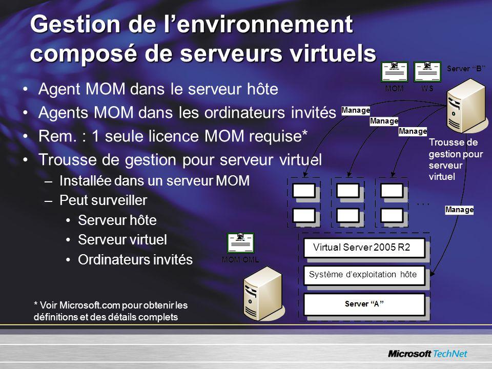 Gestion de lenvironnement composé de serveurs virtuels Agent MOM dans le serveur hôte Agents MOM dans les ordinateurs invités Rem.