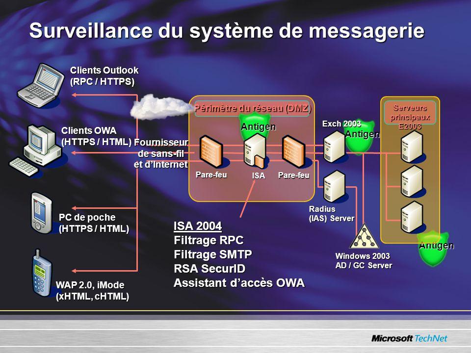 Antigen Antigen Surveillance du système de messagerie Pare-feu Windows 2003 AD / GC Server Exch 2003 ISA Pare-feu Périmètre du réseau (DMZ) Serveurs principaux E2003 Radius (IAS) Server ISA 2004 Filtrage RPC Filtrage SMTP RSA SecurID Assistant daccès OWA Clients OWA (HTTPS / HTML) Clients Outlook (RPC / HTTPS) WAP 2.0, iMode (xHTML, cHTML) PC de poche (HTTPS / HTML) Fournisseur de sans-fil et dInternet Antigen