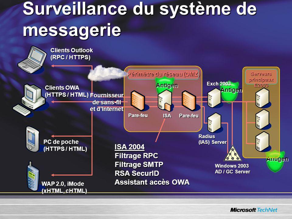Antigen Antigen Surveillance du système de messagerie Pare-feu Windows 2003 AD / GC Server Exch 2003 ISA Pare-feu Périmètre du réseau (DMZ) Serveurs principaux E2003 Radius (IAS) Server ISA 2004 Filtrage RPC Filtrage SMTP RSA SecurID Assistant accès OWA Clients OWA (HTTPS / HTML) Clients Outlook (RPC / HTTPS) WAP 2.0, iMode (xHTML, cHTML) PC de poche (HTTPS / HTML) Fournisseur de sans-fil et dInternet Antigen