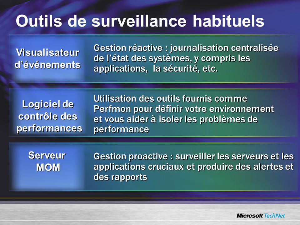 Outils de surveillance habituels Utilisation des outils fournis comme Perfmon pour définir votre environnement et vous aider à isoler les problèmes de performance Gestion réactive : journalisation centralisée de létat des systèmes, y compris les applications, la sécurité, etc.