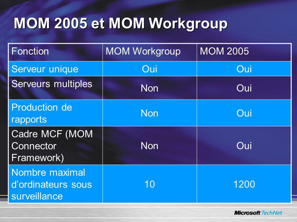 MOM 2005 et MOM Workgroup FonctionMOM WorkgroupMOM 2005 Serveur unique Oui Serveurs multiples NonOui Production de rapports NonOui Cadre MCF (MOM Connector Framework) NonOui Nombre maximal dordinateurs sous surveillance 101200