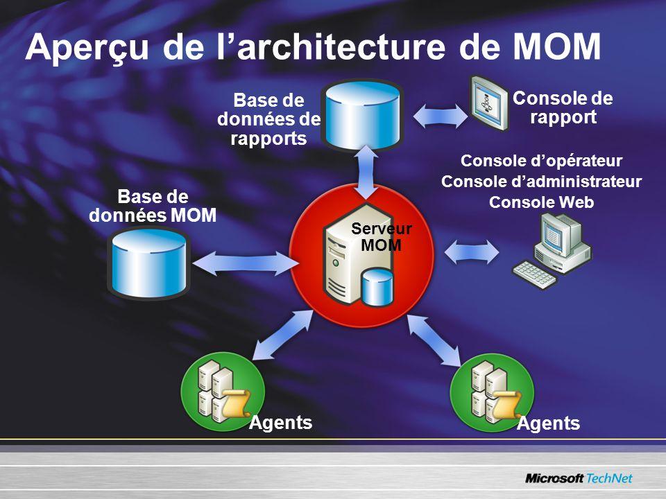 Aperçu de larchitecture de MOM Base de données de rapports Agents Console dopérateur Console dadministrateur Console Web Serveur MOM Base de données MOM Console de rapport