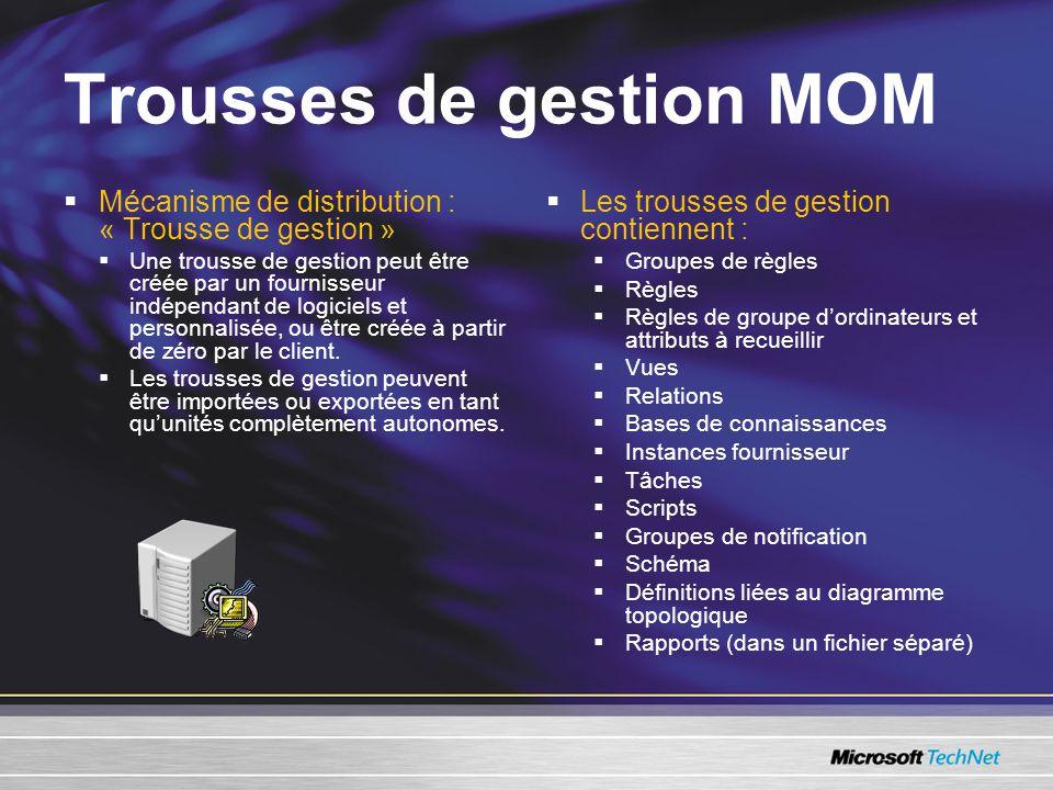 Trousses de gestion MOM Mécanisme de distribution : « Trousse de gestion » Une trousse de gestion peut être créée par un fournisseur indépendant de logiciels et personnalisée, ou être créée à partir de zéro par le client.