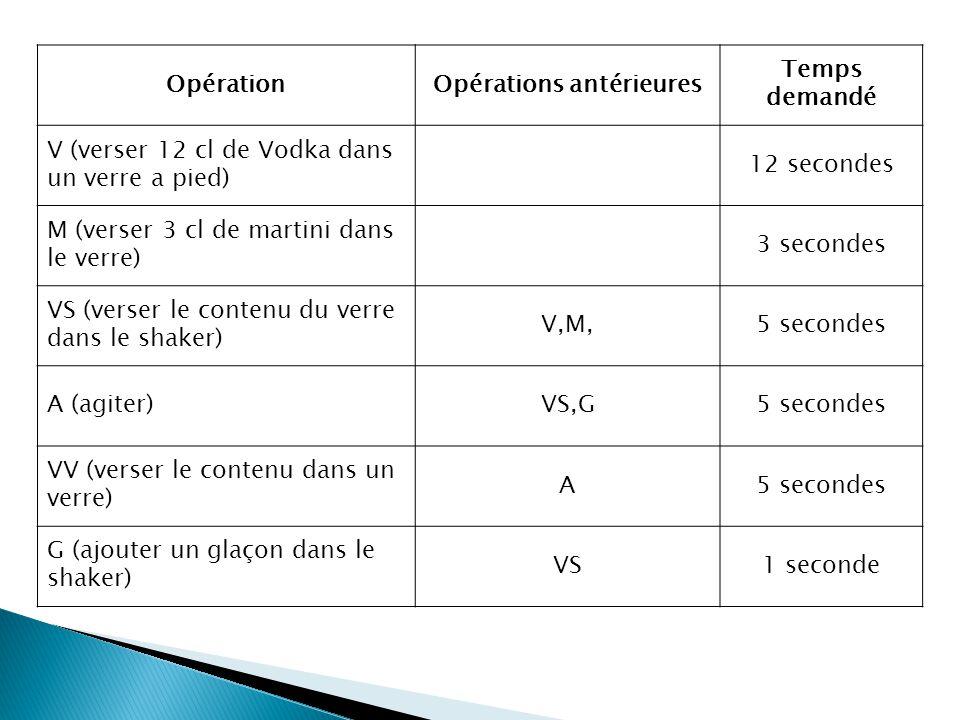 V M VS G G A VV Opération Opérations antérieures Temps demandé V (verser 12 cl de Vodka dans un verre a pied) 12 secondes M (verser 3 cl de martini dans le verre) 3 secondes VS (verser le contenu du verre dans le shaker) V,M,5 secondes A (agiter)VS,G5 secondes VV (verser le contenu dans un verre) A5 secondes G (ajouter un glaçon dans le shaker) VS1 seconde