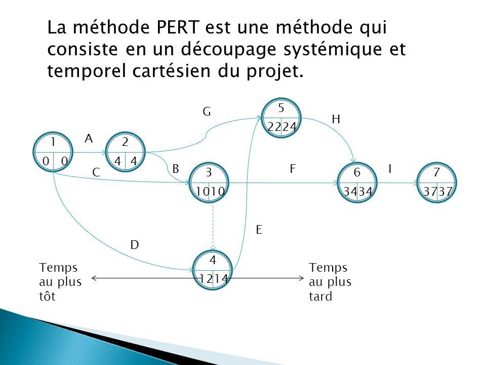 La méthode PERT est une méthode qui consiste en un découpage systémique et temporel cartésien du projet. 1 00 2 44 3 10 5 2422 4 1412 6 34 7 37 A G D