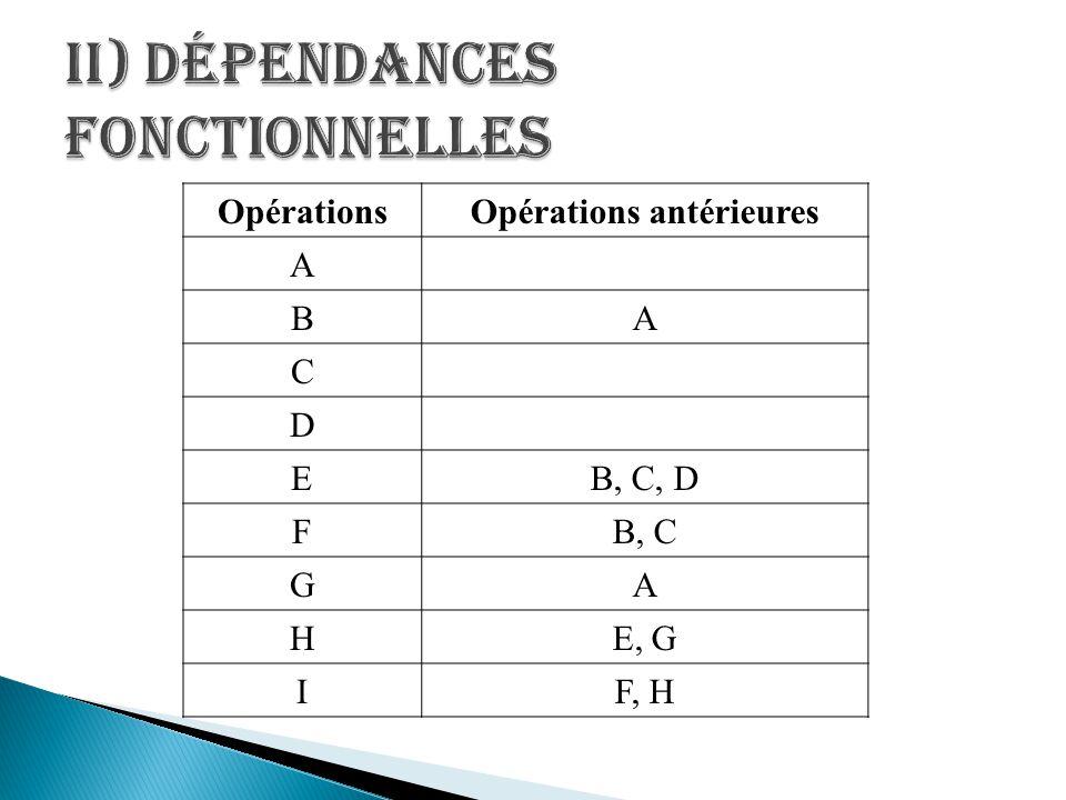 OpérationsOpérations antérieures A BA C D EB, C, D FB, C GA HE, G IF, H