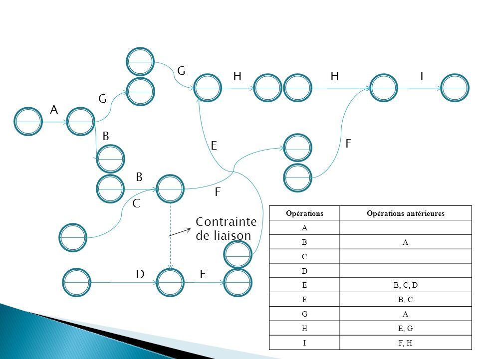 A G B B C D F E G E HIH F OpérationsOpérations antérieures A BA C D EB, C, D FB, C GA HE, G IF, H Contrainte de liaison