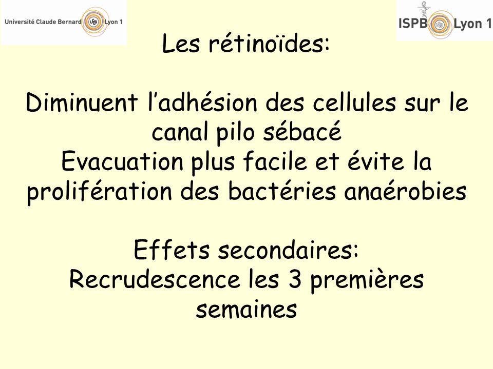 Les rétinoïdes: Diminuent ladhésion des cellules sur le canal pilo sébacé Evacuation plus facile et évite la prolifération des bactéries anaérobies Ef
