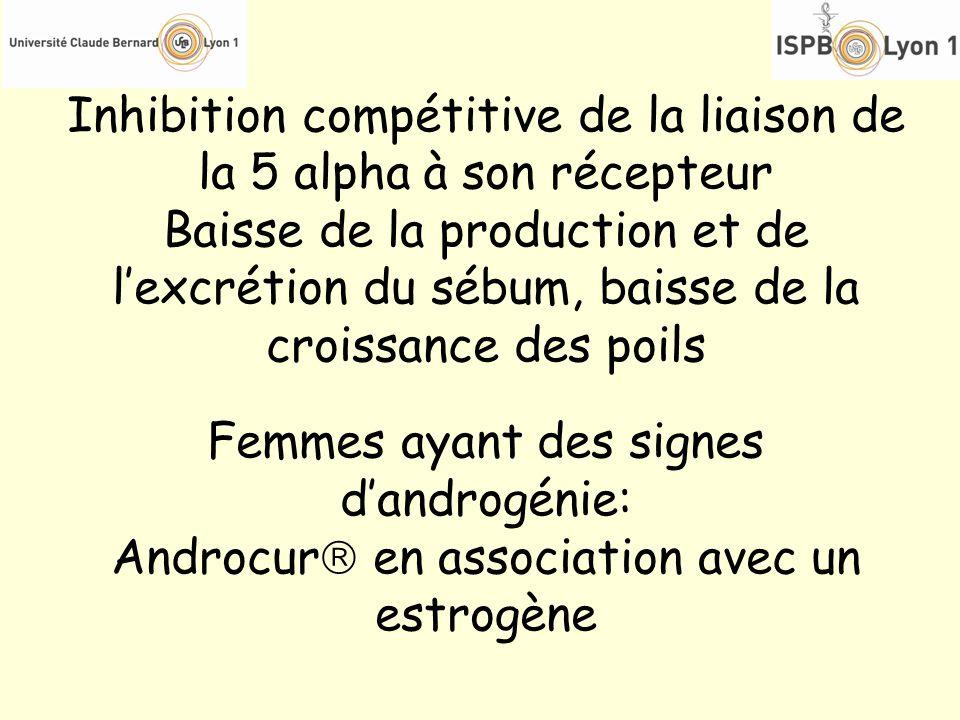 Inhibition compétitive de la liaison de la 5 alpha à son récepteur Baisse de la production et de lexcrétion du sébum, baisse de la croissance des poil