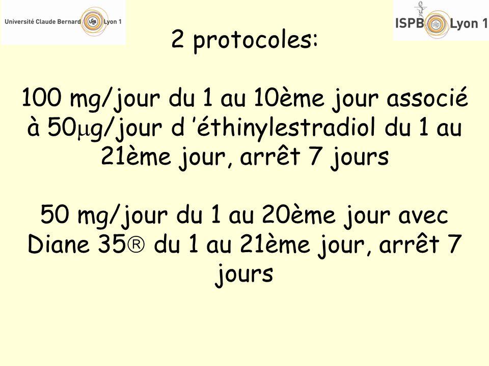 2 protocoles: 100 mg/jour du 1 au 10ème jour associé à 50 g/jour d éthinylestradiol du 1 au 21ème jour, arrêt 7 jours 50 mg/jour du 1 au 20ème jour av