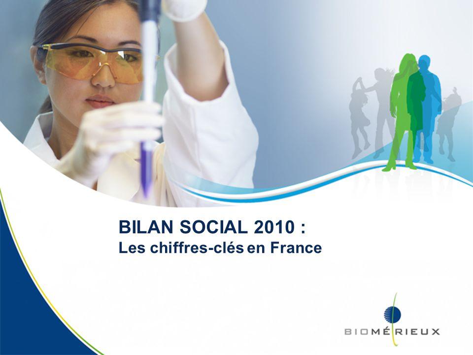 Bilan Social 2010 - France 2 Qui sommes-nous?* 42% de cadres 37% de techniciens 19% douvriers - employés 2% dagents de maitrise Quel âge avons-nous?* Age moyen : 39,7 ans Ancienneté moyenne : 12,1 ans * Périmètre CDI et CDD