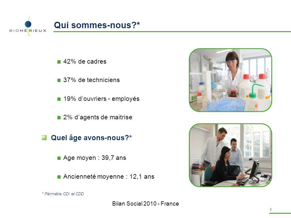 Bilan Social 2010 - France 3 Qui sommes-nous?* 55 % 45 % 55% de femmes 45% dhommes * Périmètre CDI et CDD