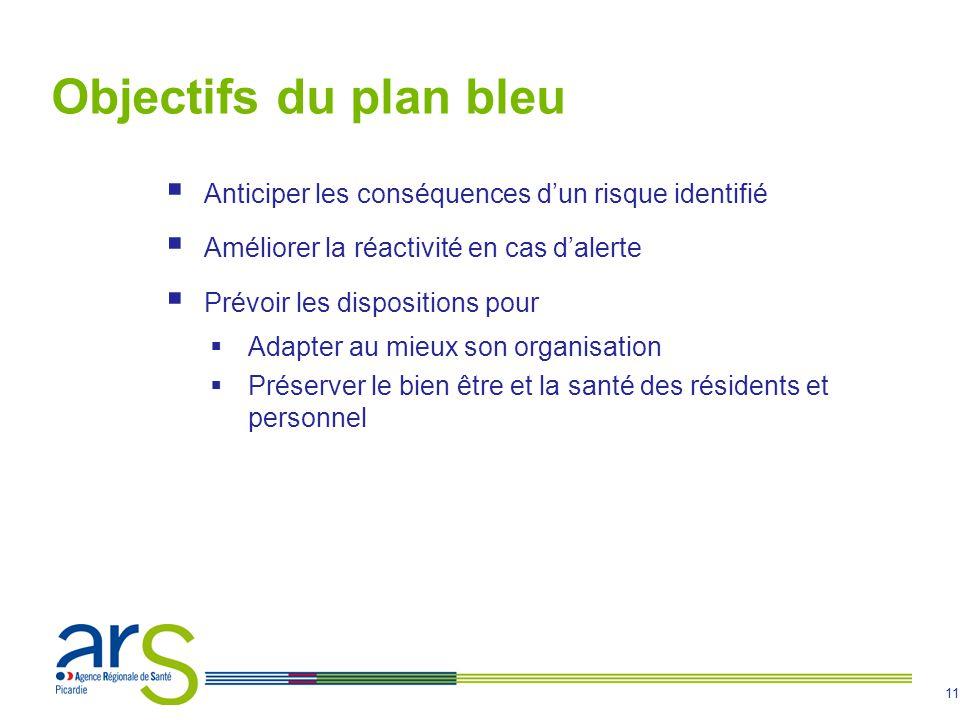 11 Objectifs du plan bleu Anticiper les conséquences dun risque identifié Améliorer la réactivité en cas dalerte Prévoir les dispositions pour Adapter