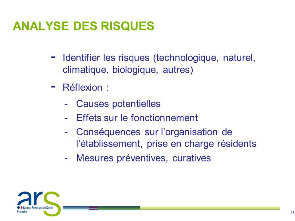 18 ANALYSE DES RISQUES - Identifier les risques (technologique, naturel, climatique, biologique, autres) - Réflexion : -Causes potentielles -Effets su