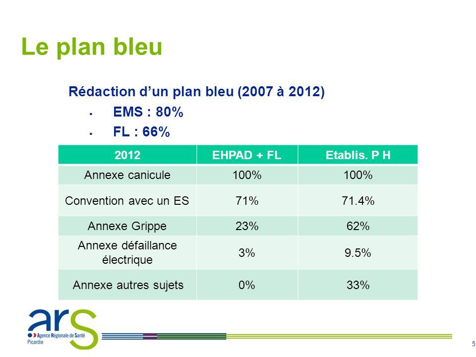 5 Le plan bleu Rédaction dun plan bleu (2007 à 2012) EMS : 80% FL : 66% : 2012EHPAD + FLEtablis. P H Annexe canicule100% Convention avec un ES71%71.4%