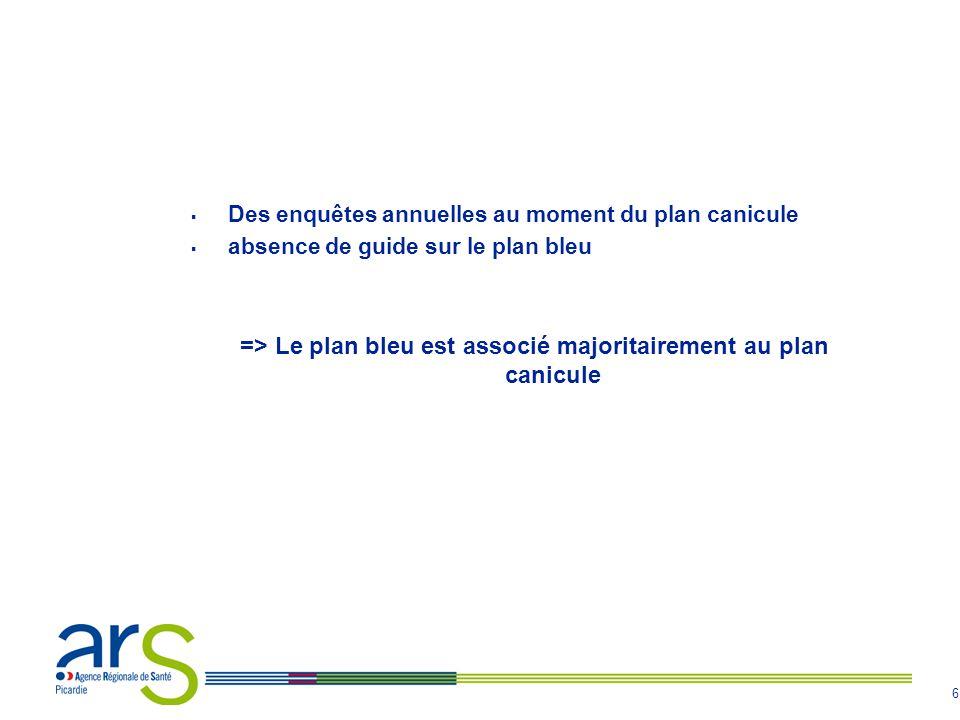 6 Des enquêtes annuelles au moment du plan canicule absence de guide sur le plan bleu => Le plan bleu est associé majoritairement au plan canicule