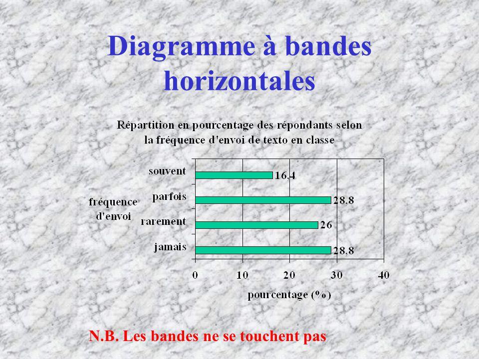 Diagramme à bandes horizontales N.B. Les bandes ne se touchent pas