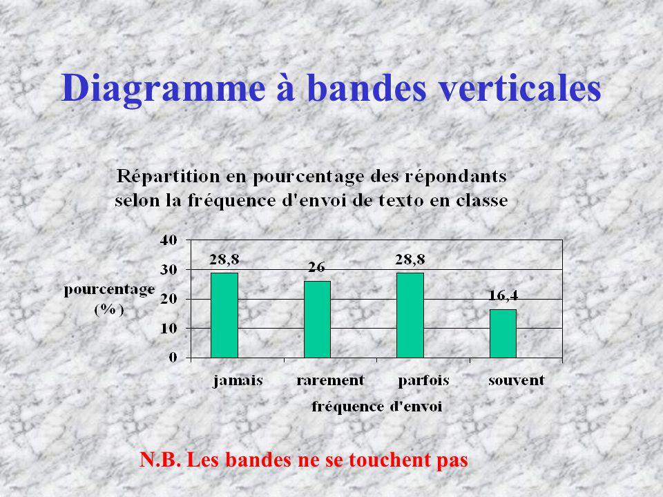 Diagramme à bandes verticales N.B. Les bandes ne se touchent pas
