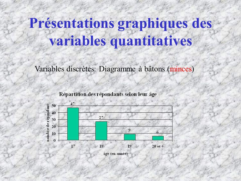 Présentations graphiques des variables quantitatives Variables discrètes: Diagramme à bâtons (minces)