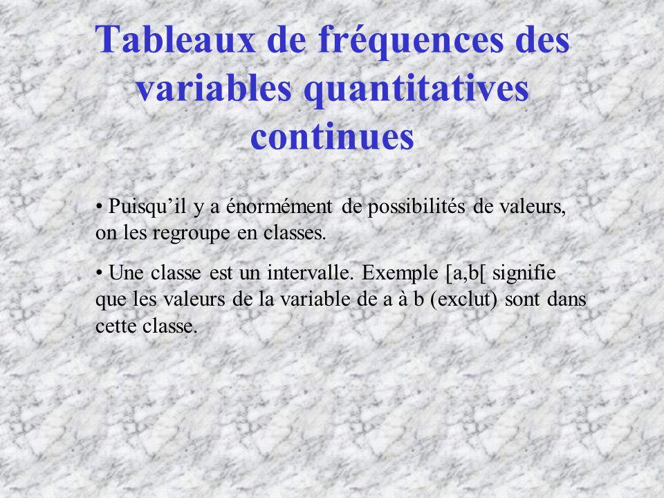 Tableaux de fréquences des variables quantitatives continues Puisquil y a énormément de possibilités de valeurs, on les regroupe en classes.